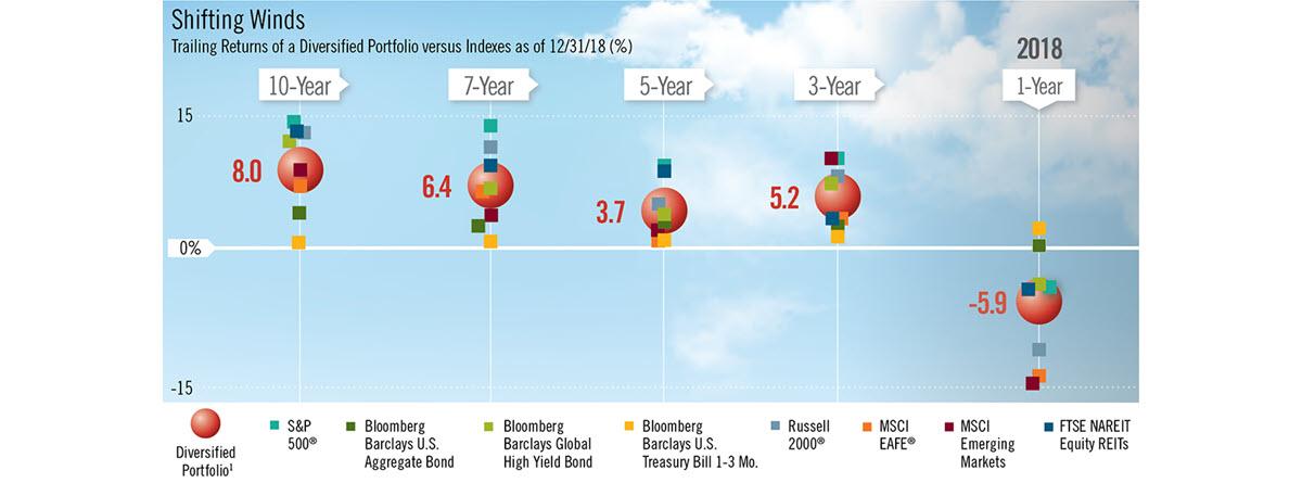 Vital Signs - 4Q18 - Shifting Winds Chart