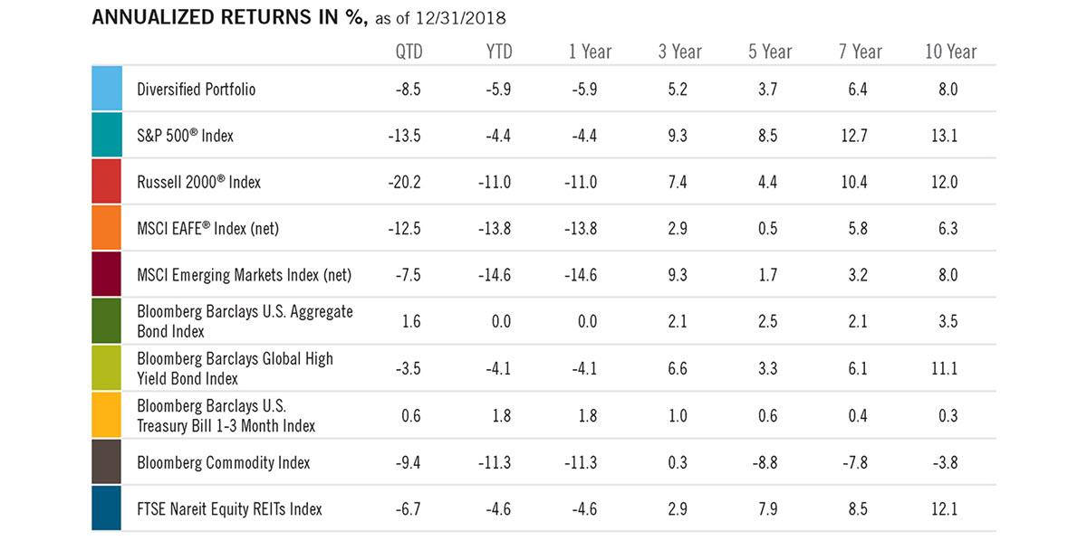 Vital Signs 4Q18 - Annual Returns Chart