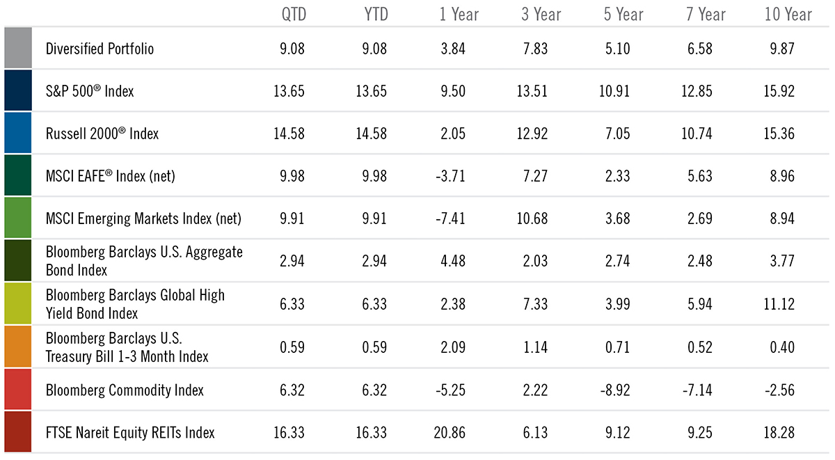 Vital Signs 1Q19 Asset Class Annualized Perf Chart