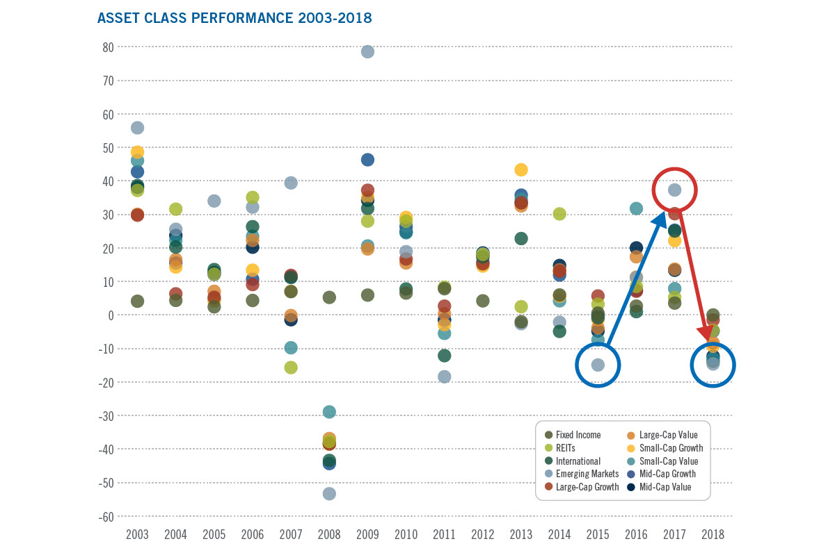 From Worst to First - Asset Class Performance Chart