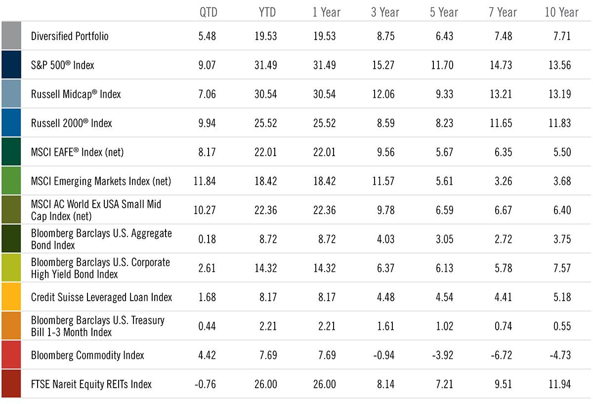 Image - Chart - 4Q19 Vital Signs - Diversified Portfolio as of 12-31-19