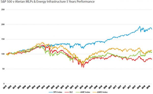 DPIM Energy Infrastructure Article_Alerian MLP Chart