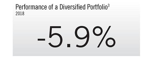 Vital_Signs 4Q18 Diversified Portfolio 600px