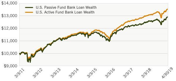 Image_Senior Loan ETFs Active Management Chart