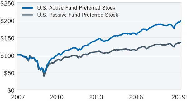Image_Chart_Active v Passive Funds Preferred Stocks