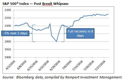 Rampart Insights Post Brexit Whipsaw