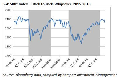 Rampart Insights Whipsaws 2015-2016