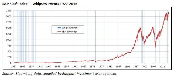 Rampart Insights Whipsaws 1927-2016