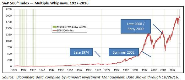 Rampart Insights Multiple Whipsaws