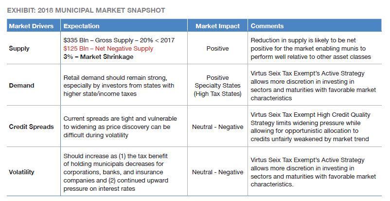 Image - Seix - Potential Impact of Tax Cuts 2018 - Muni Market Snapshot