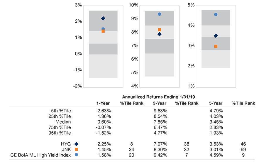 Image_High Yield Bond ETFS vs Peer Group Universe