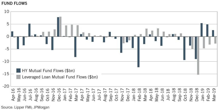 Image_Newfleet Leveraged Finance_Fund Flows