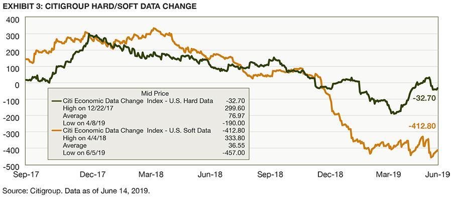 Image_chart_CitiGroup Hard Soft Data Change
