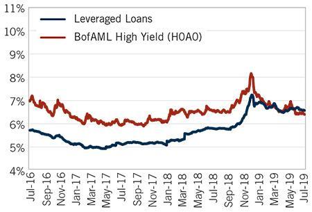 Image: YTM – Loans vs. Bonds