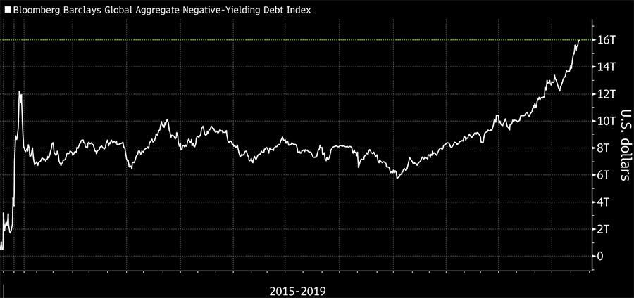 Image_Chart_SubZero Debt 081419