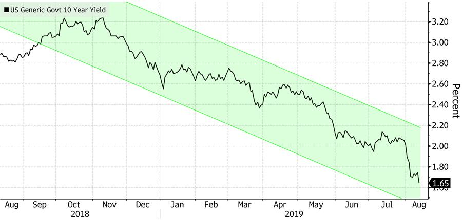 Image_Chart_Yield Grab