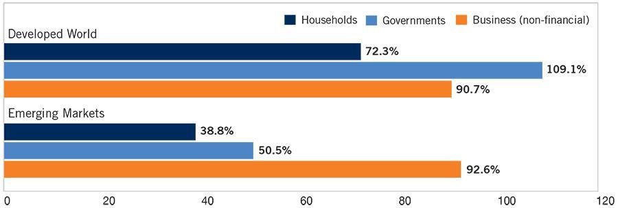 Image_Chart_Global Debt