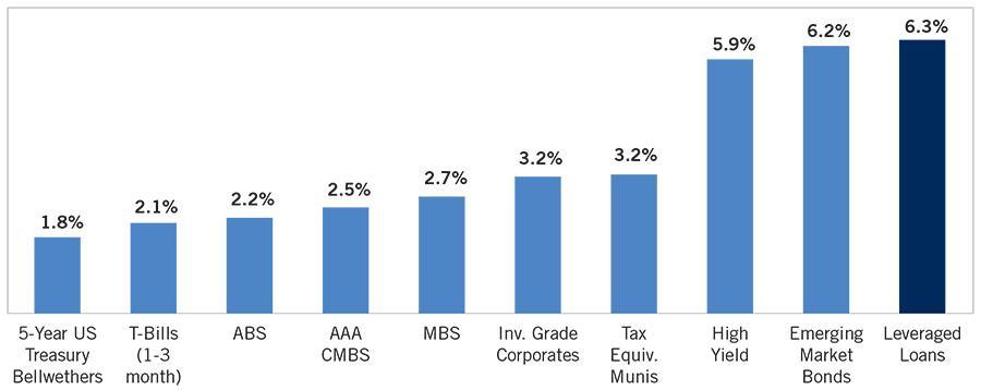 Image_Chart_Negative Yielding Debt Leveraged Loans