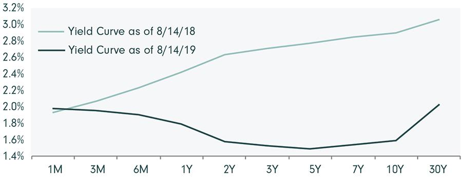 Image_Chart_Yield Curve Inverting