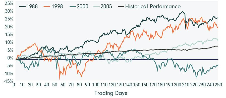 Image_Chart_S&P 500 Index Performance