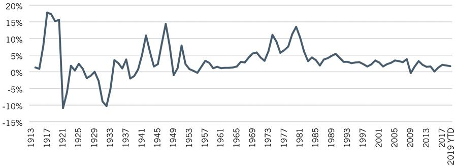 Image_Chart_Historical Inflation CPI