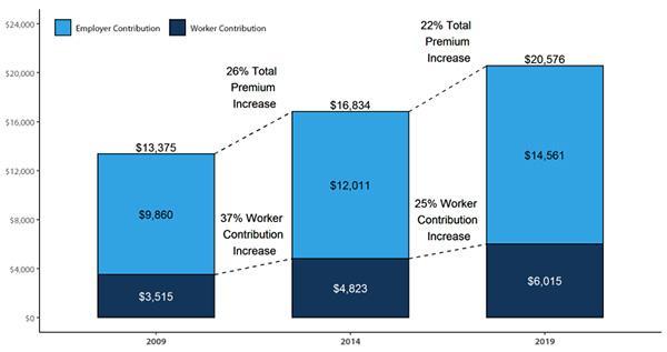 Medicine Politics and Investing Chart Premiums