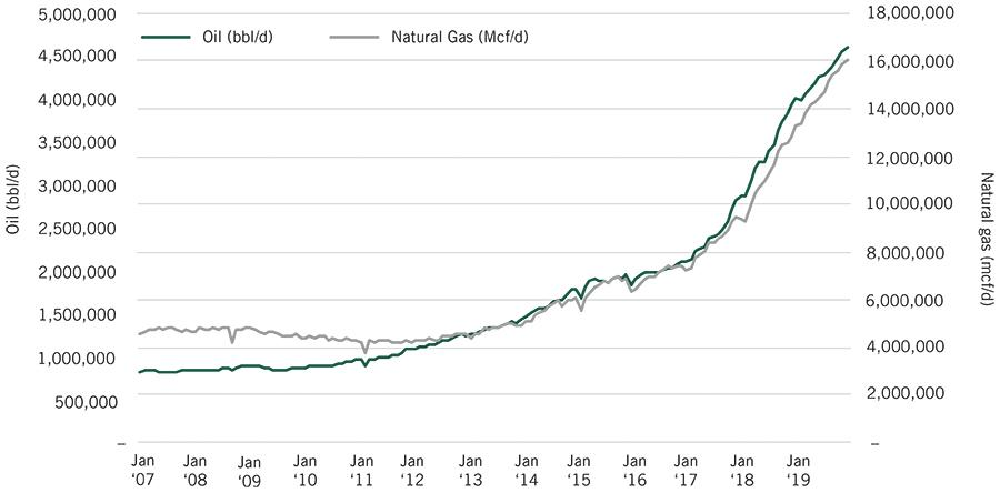 Image_Chart_Lessons from Shale Oil_Permian Basin