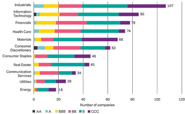 Chart _ESG Scores for MSCI China (by Sector)