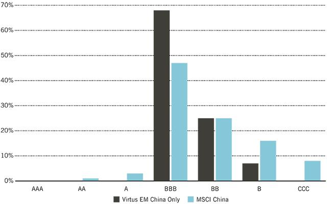 Chart_ESG Ratings Distribution: China holdings within the Virtus Vontobel Emerging Markets Opportunities Fund vs. MSCI China Index (as of 4/30/2020)
