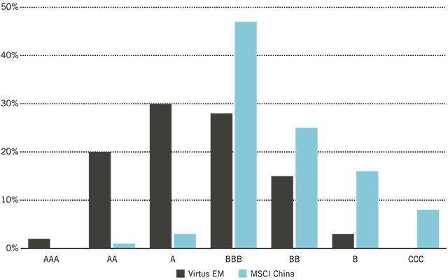 Chart_ESG Ratings Distribution: Virtus Vontobel EM Opportunities Fund vs. MSCI China Index