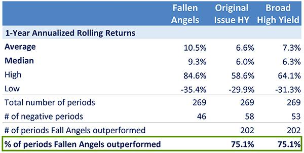 Image - Chart 3 - Why Fallen Angels Lift Our Spirits