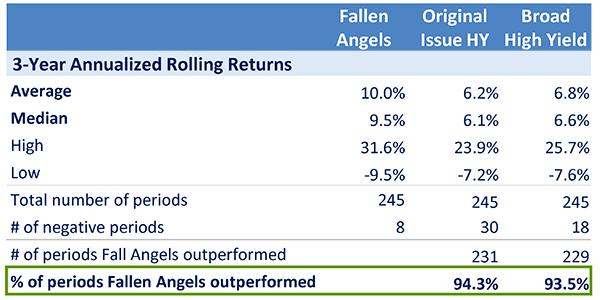 Image - Chart 4 - Why Fallen Angels Lift Our Spirits