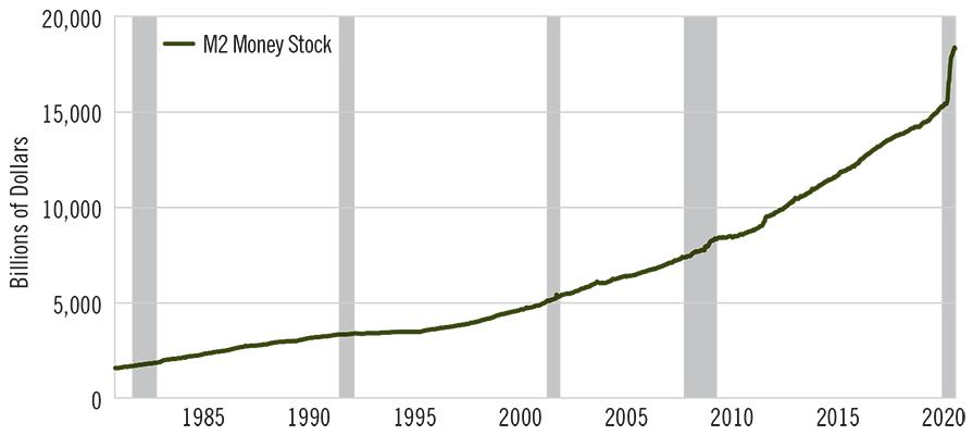 Image - Chart - Why Gold and Bond Investors Can Both Be Right - M2 Money Supply Growth