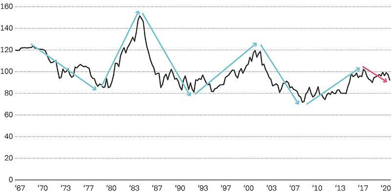 Vontobel 5 Reasons: USD Spot Index Chart