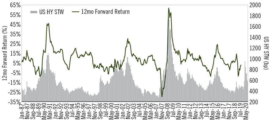 Chart - Look for High Yield Durability in 2021 - Current HY Still Offer Potential For Robust LT Total Returns (5)