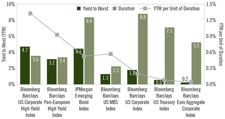 Chart - Look for High Yield Durability in 2021 - US Corp HY Still Exhibits Favorable Yield Duration Characteristics (2)