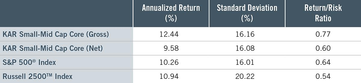 KAR SMID SMA Returns Chart 2020 Insights