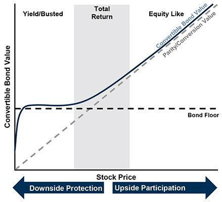 Why Investors Have Convertibles Figure 2