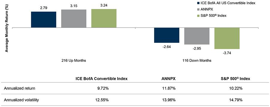 Why Investors Have Convertibles Figure 3