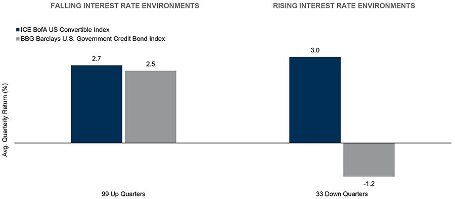 Why Investors Have Convertibles Figure 5