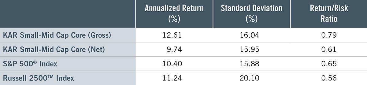 KAR SMID SMA Returns Chart 1Q21Insights
