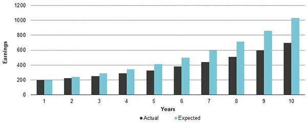 Shades of Quality: Figure 3 Hypo Ex McTobel Earnings Growth