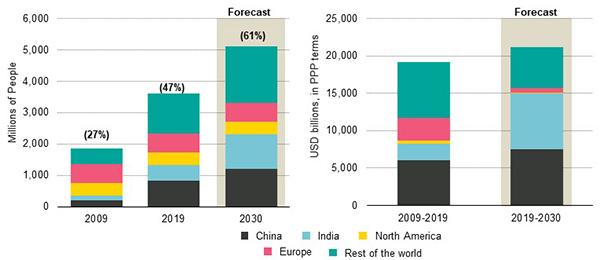 4 Key Trends in Emerging Markets - Figure 1 Rise of Middle Income Population