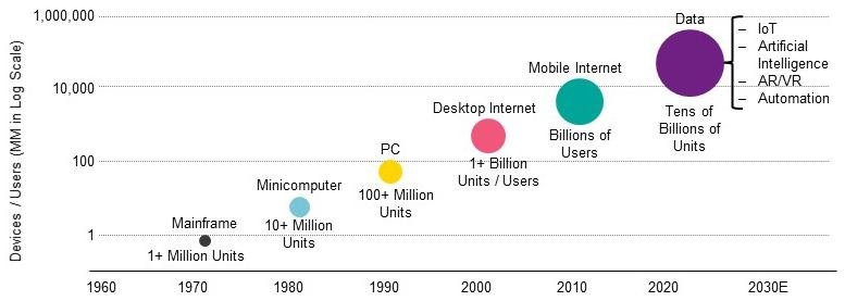 4 Key Trends in Emerging Markets - Figure 4 Computing Growth Drivers Over Time