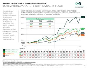 Outsmarting Volatility in Retirement - KAR Small Cap Quality Value SMA