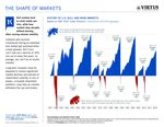 z - Cover Image: 1,000 Words - The Shape of Markets